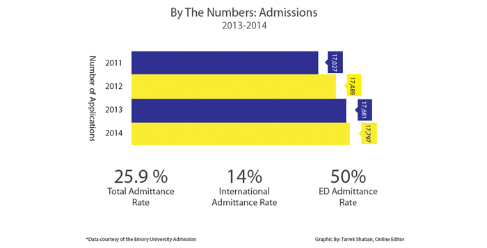 Global Diversity, Early Decision Admissions Drive Class of 2018